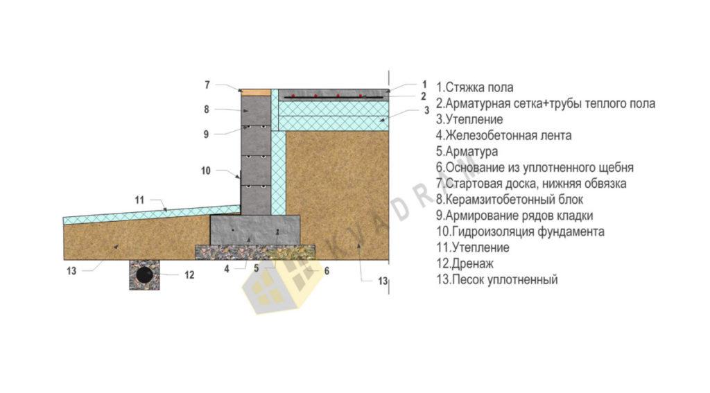 Утепленный финский фундамент (УФФ)